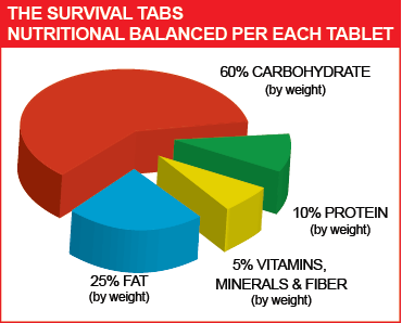 the-survival-tabs-nutrition-balance-diet-food-ration-emergency-food